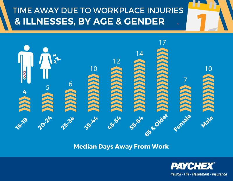 Injury related days off by age and gender