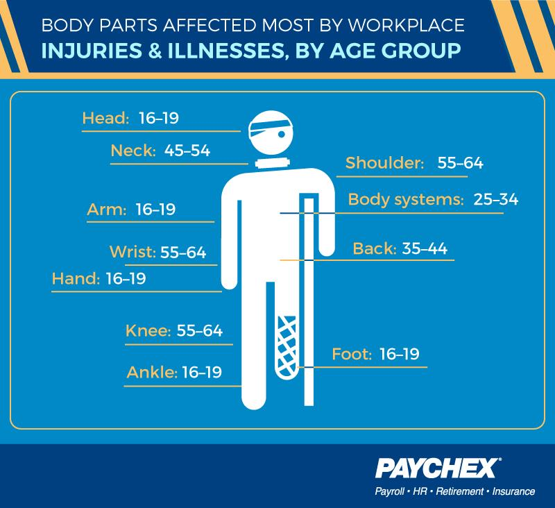 Body parts most affected by injuries 7 illnesses