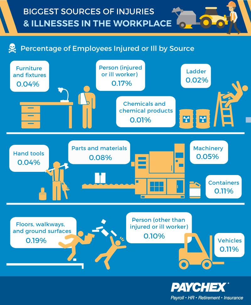 Workplace Injuries By Industry  Occupation  And Group