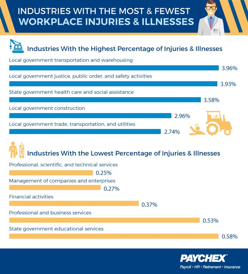 industries with the most & fewest workplace injuries & illnesses