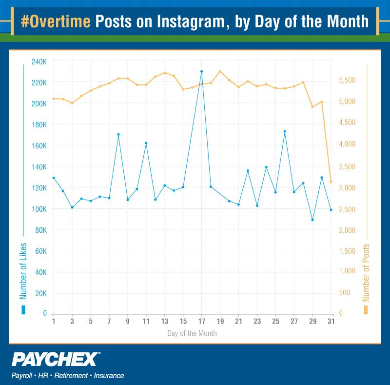 Overtime Instagram posts by day of the month