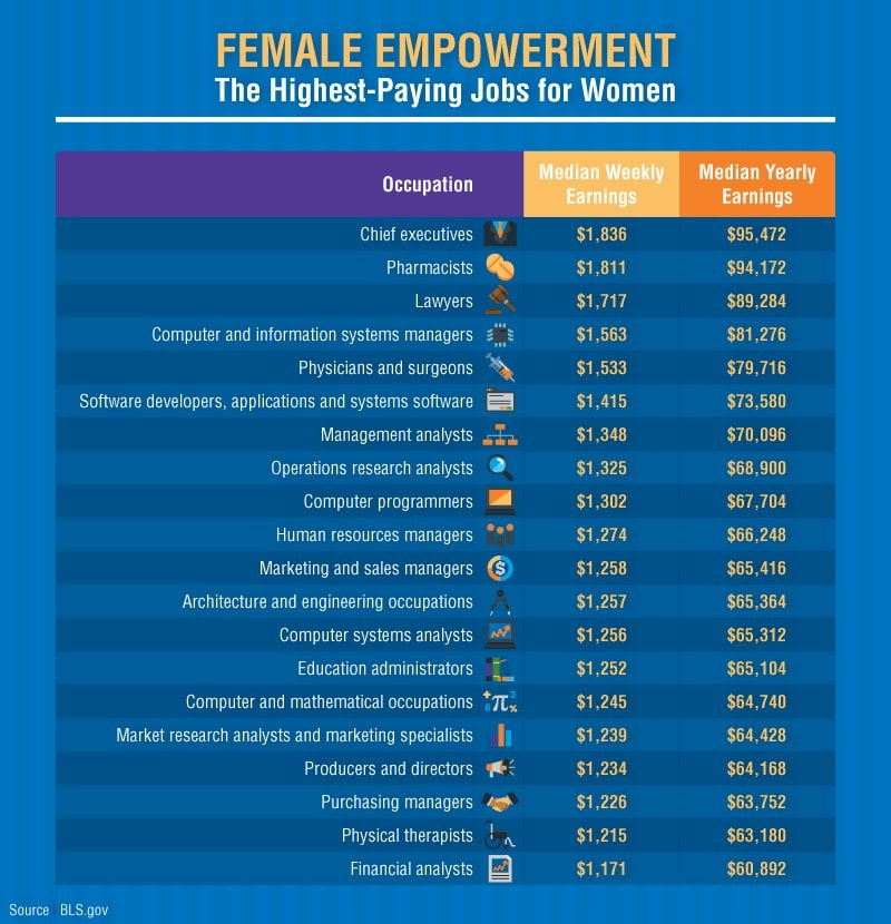 A chart that lists the highest paying occupations for women in the United States segmented by median weekly, and median yearly earnings. Sourced from Bureau of Labor Statistics data.