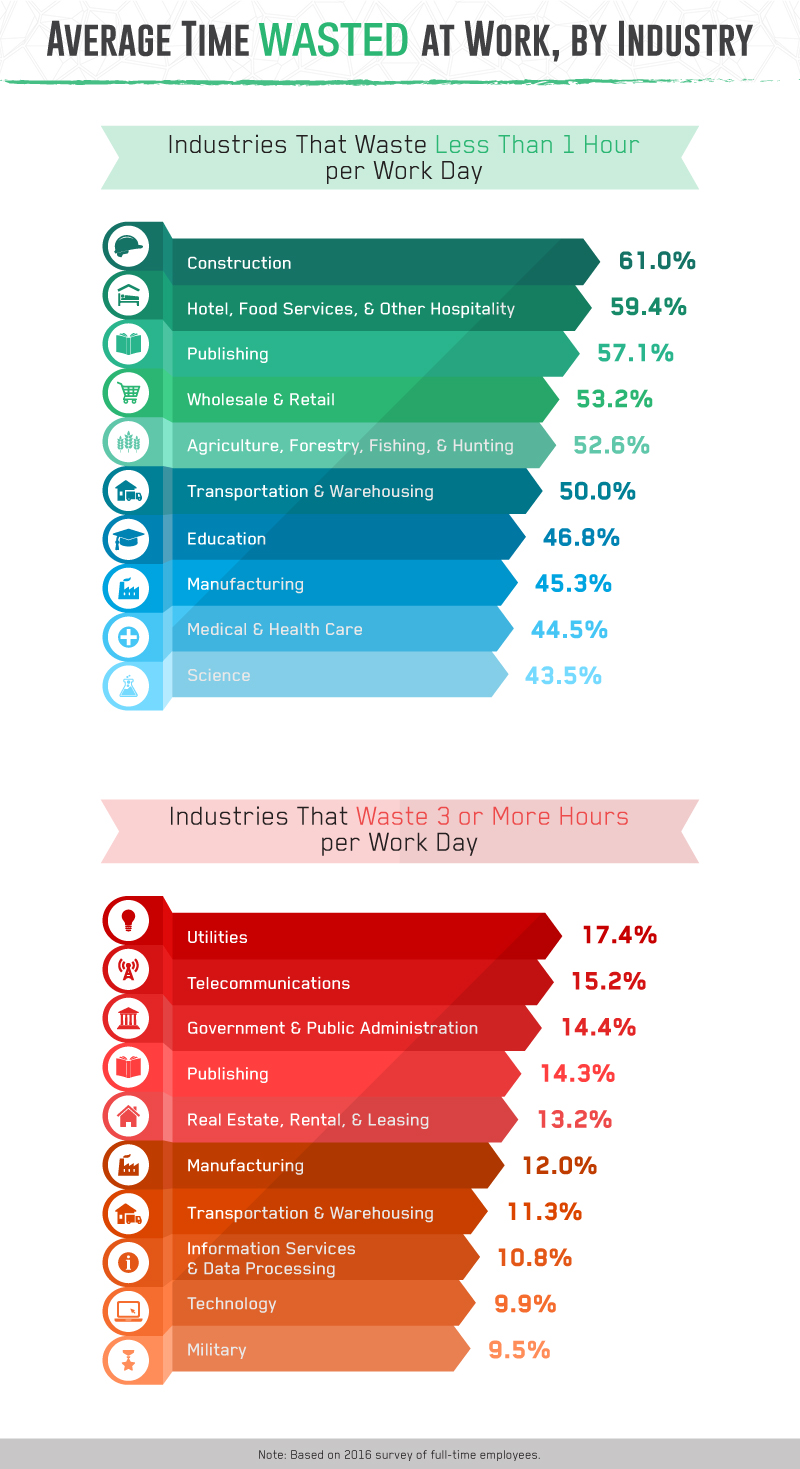 Average time wasted at work, by industry.