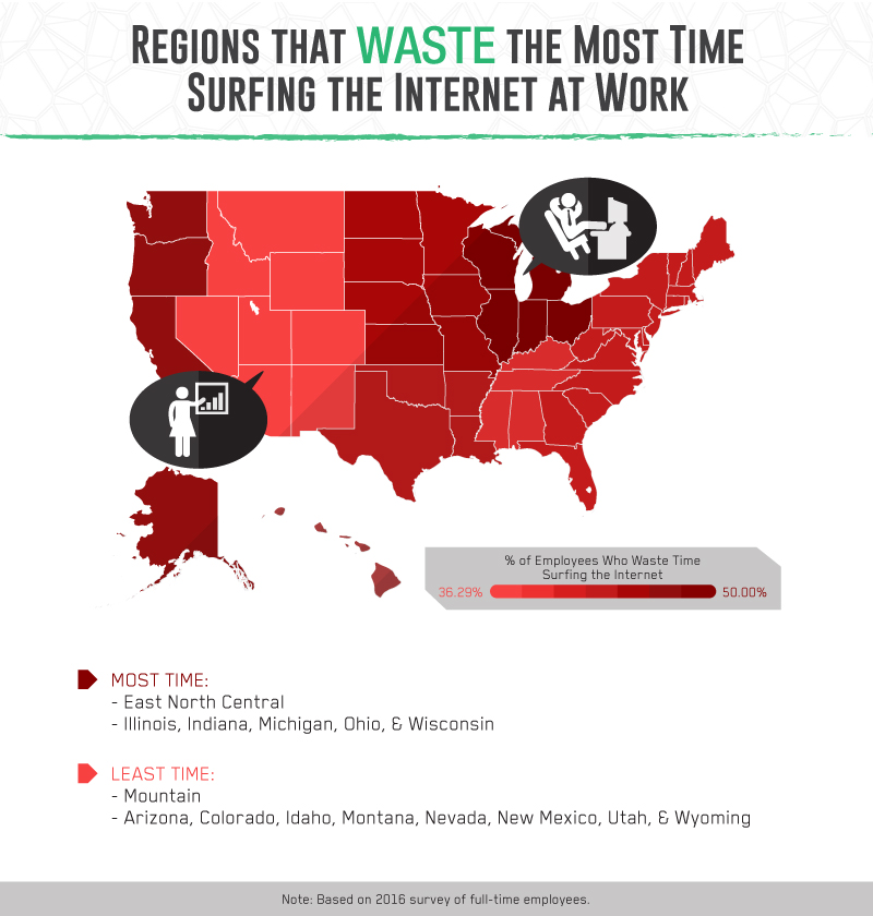 Regions that waste the most time surfing the internet at work.