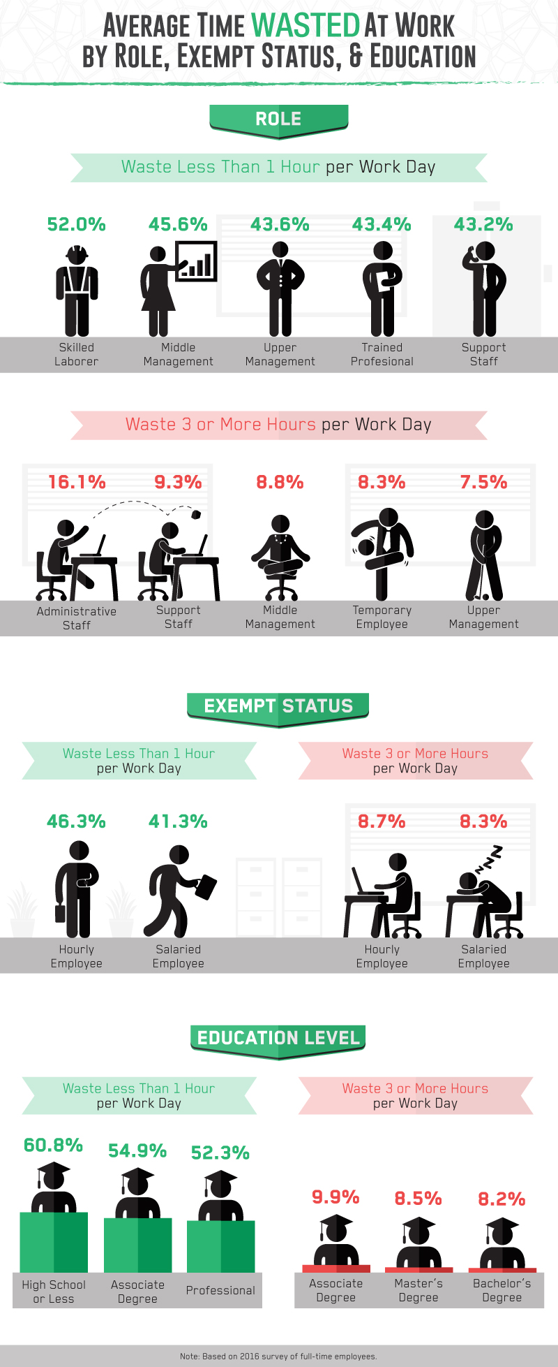 Average time wasted at work by role, exempt status, and education.