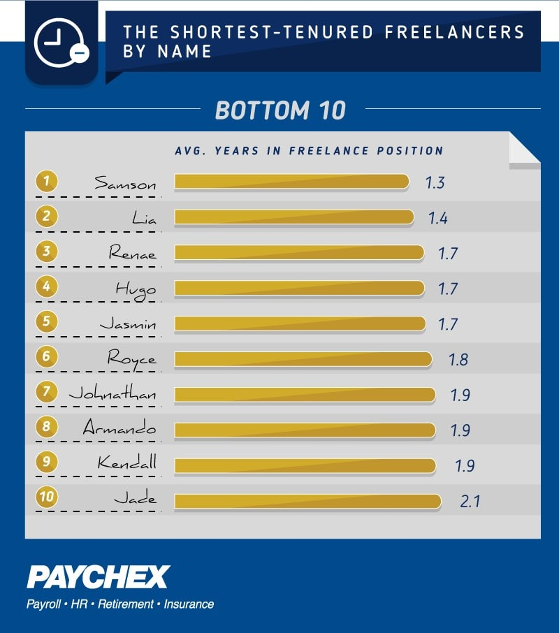 The bottom 10 shortest tenured freelancers by name.