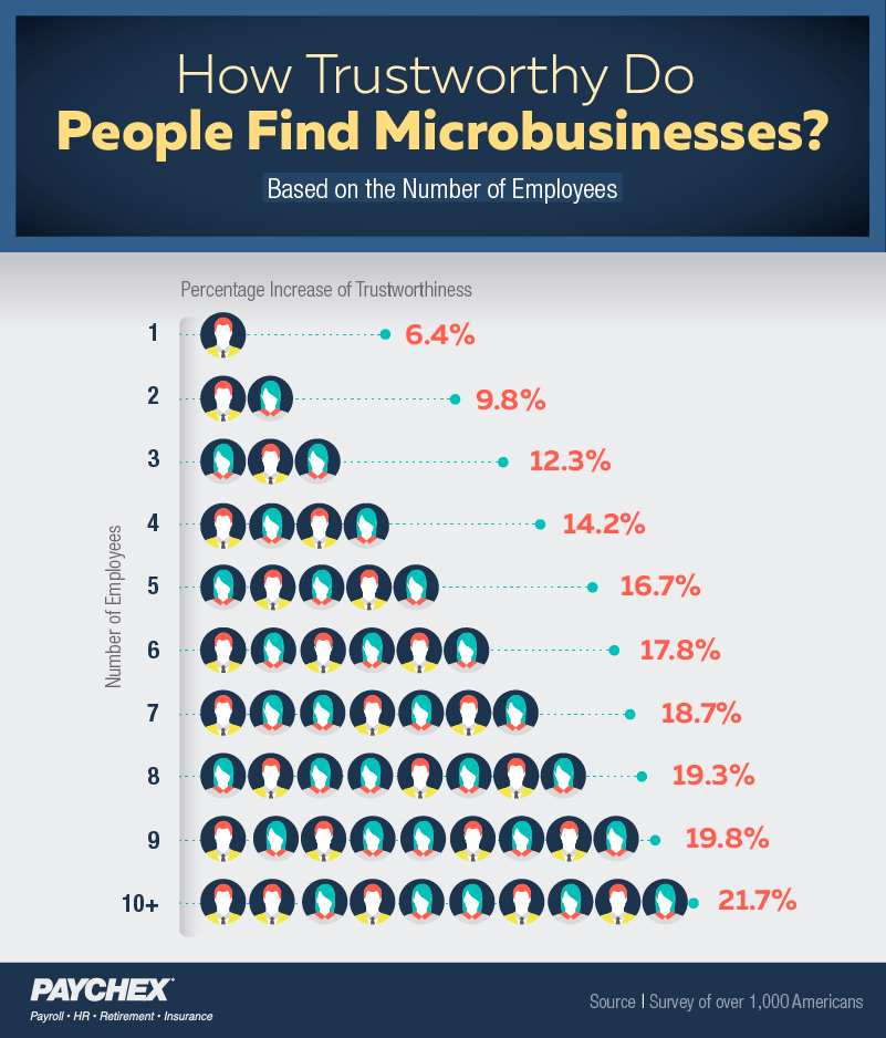 trust in micro business based on number of employees