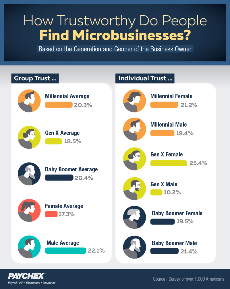 trust in microbusinesses based on generation and gender of owner