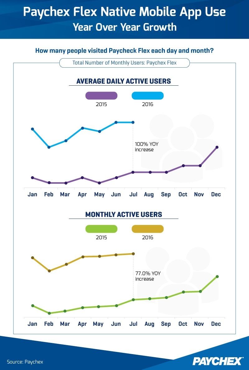 Chart showing Paychex Flex native mobile app use in year over year growth.