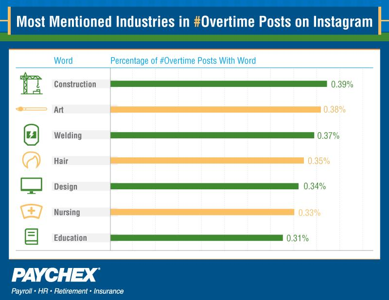 Most mentioned industries in overtime posts on instagram