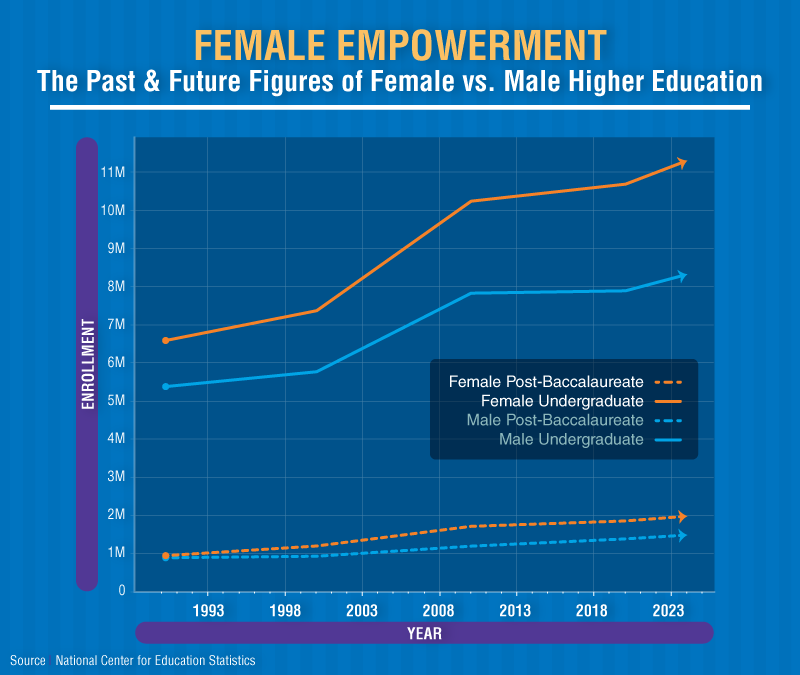A graphical representation of the increase of enrollment, particularly women, in higher education. Source: National Center for Education Statistics.