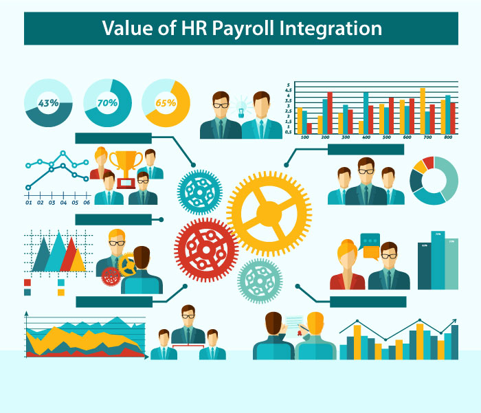 The Value Of Integrating Human Resources And Payroll