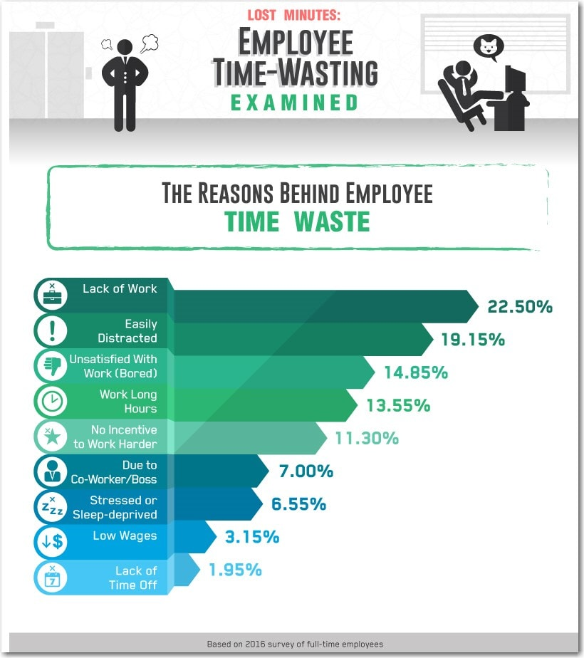 Graphical representation of the reasons why employees waste time at work.