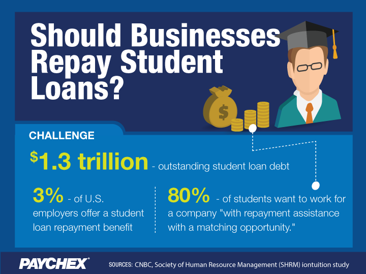 Will Student Loan Repayment Catch on with U.S. Businesses?