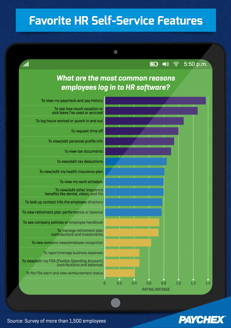 Favorite HR Self-Service Features