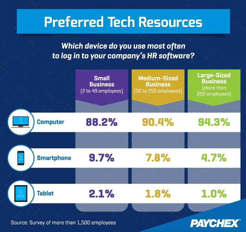 Preferred Tech Resources: Which device fo you use most often to log into your company's HR software?
