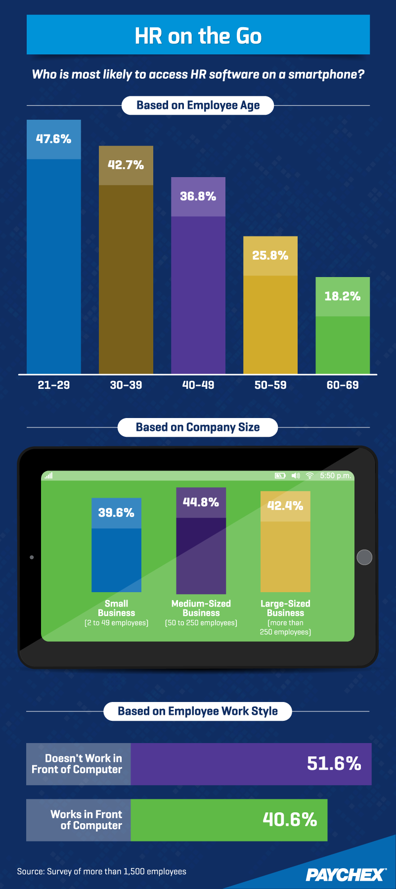 HR on the Go: Who is most likely to access HR software on a smartphone?