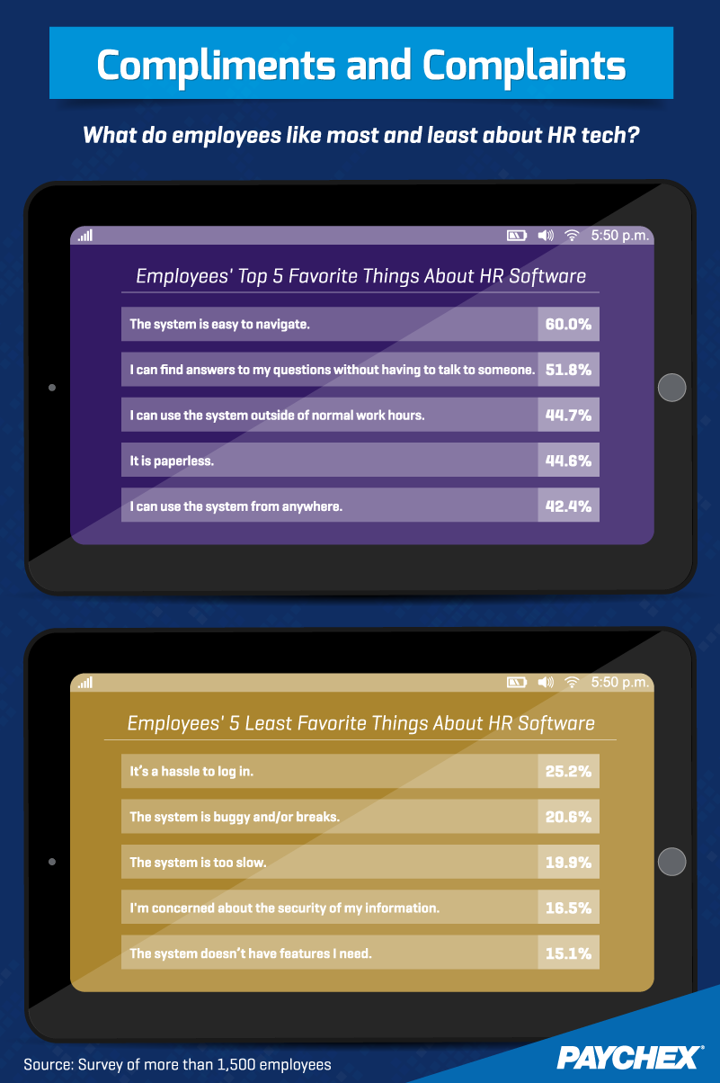 Compliments and Complaints: What do employees like most and least about HR tech?