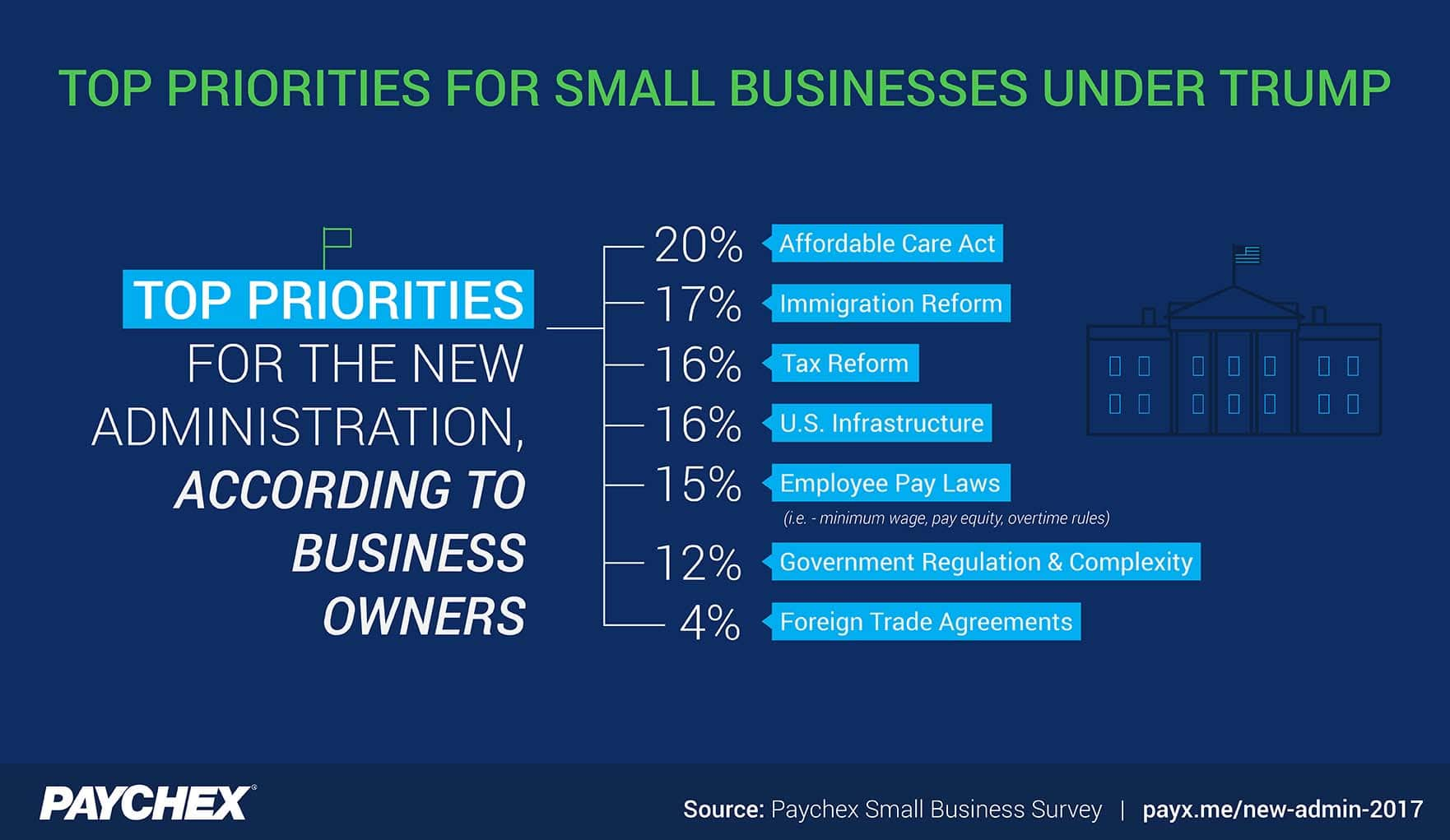 An image showing the top priorities for the new administration, according to small business owners. Affordable Care Act, Immigration Reform, and Tax Reform round out the top responses.