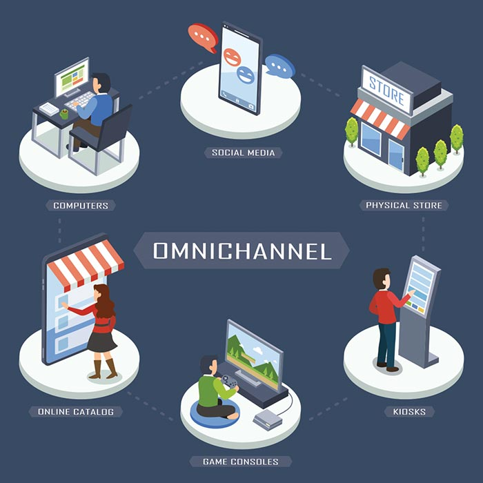 What is omni-channel marketing?