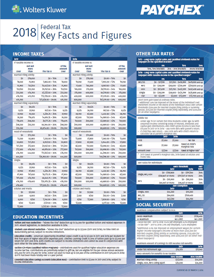 2018 Federal Tax Key Facts and Figures