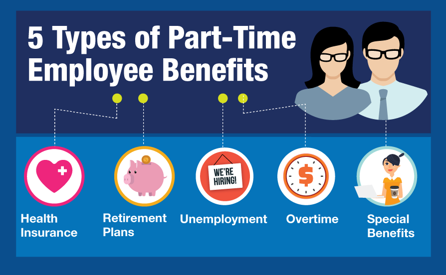 Do part-time employees get benefits? The Fair Labor Standards Act (FLSA) does not say whether part-time employees should get the same benefits as full-time employees. In most cases, employers are able to determine which benefits (insurance, paid time off, retirement plans) to offer part-time employees, as well as requirements (i.e., length of time with company) for receiving them.