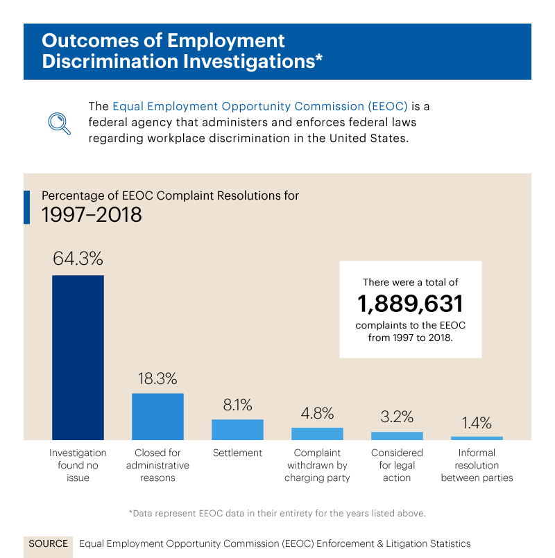 Infographic showing outcomes of employment discrimination investigations