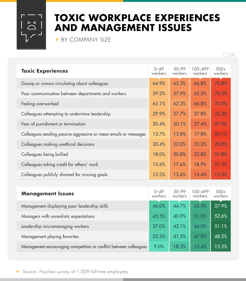 Infographic showing toxic workplace experiences and management issues