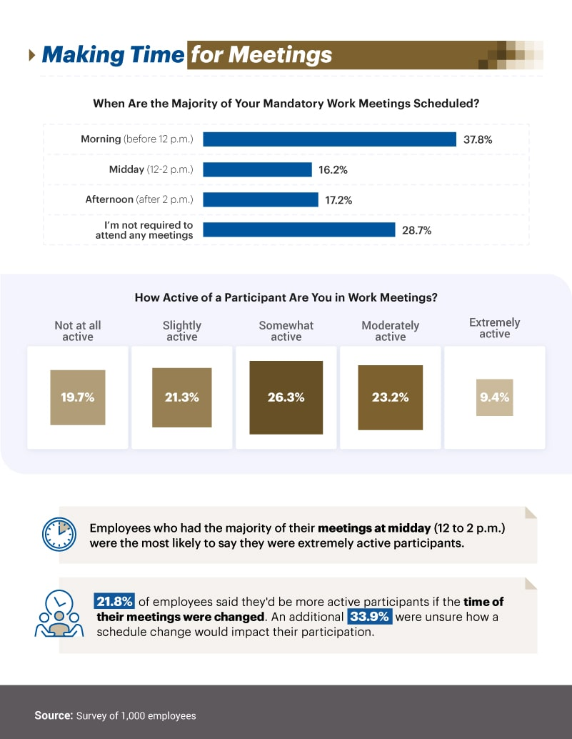 Infographic showing when the majority of mandatory work meeting are scheduled
