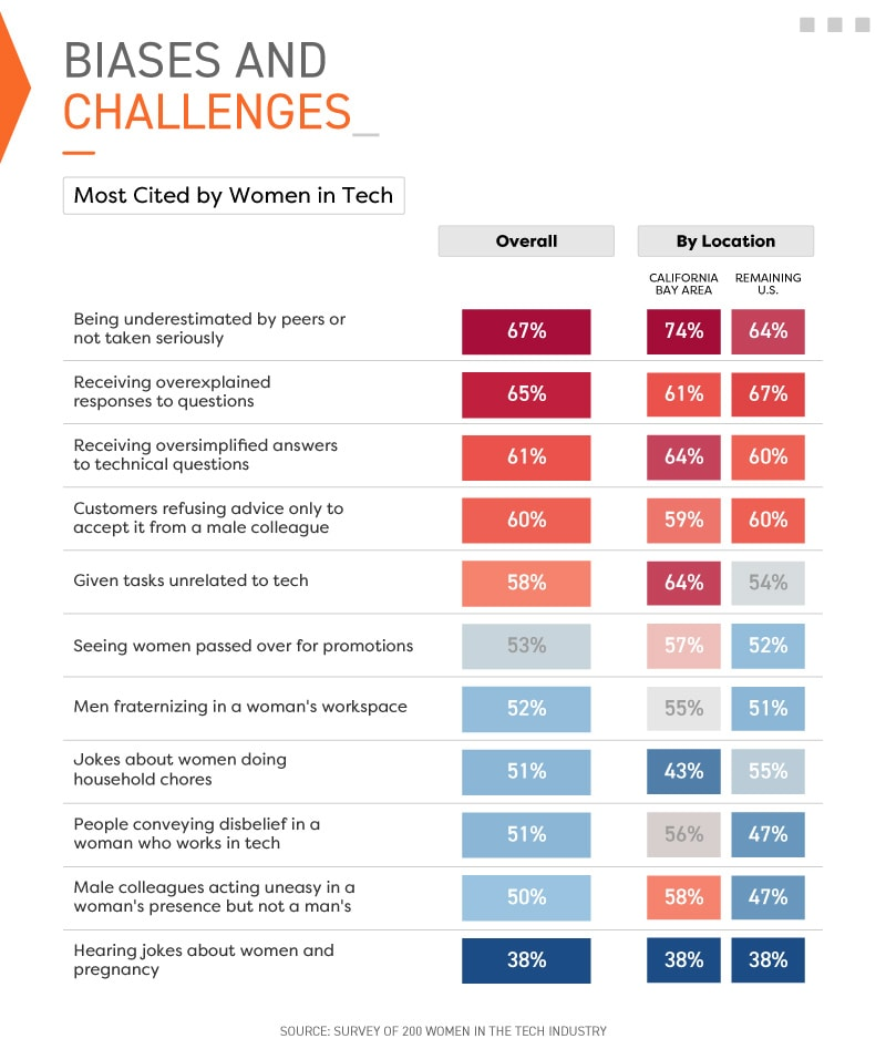 Infographic showing biases and challenges most cited by women in tech