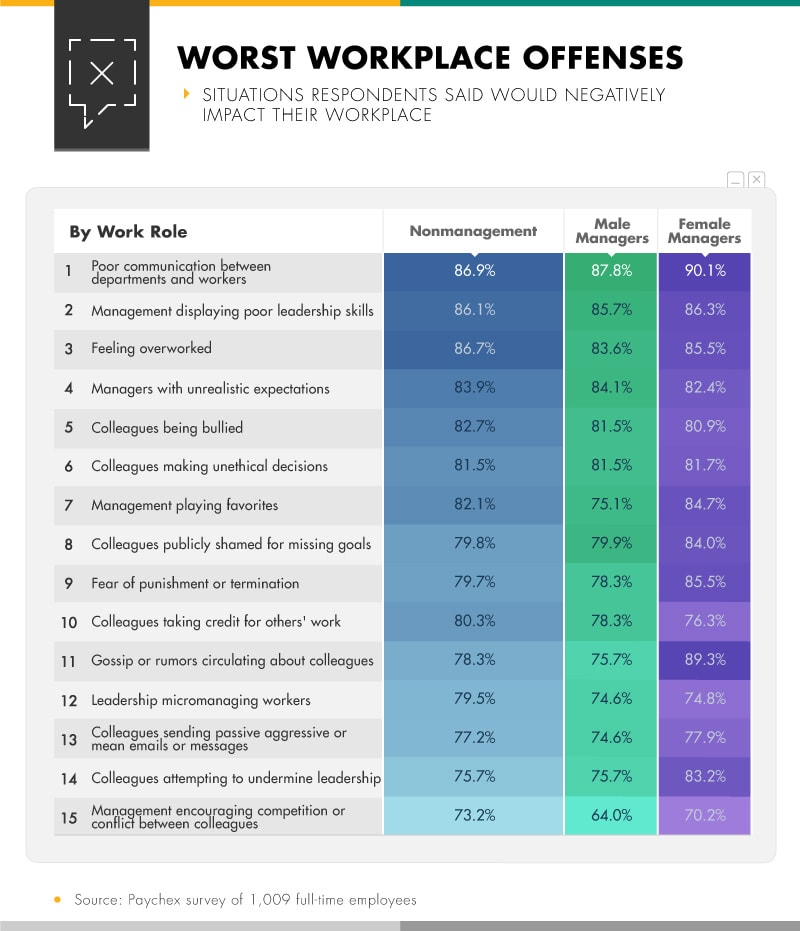 Infographic showing situations respondents said would negatively impact their workplace