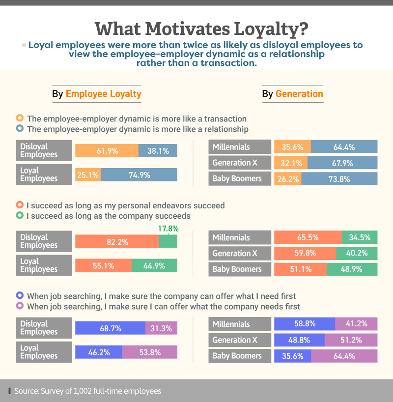 Infographic showing what motivates loyalty by employee loyalty and by generation
