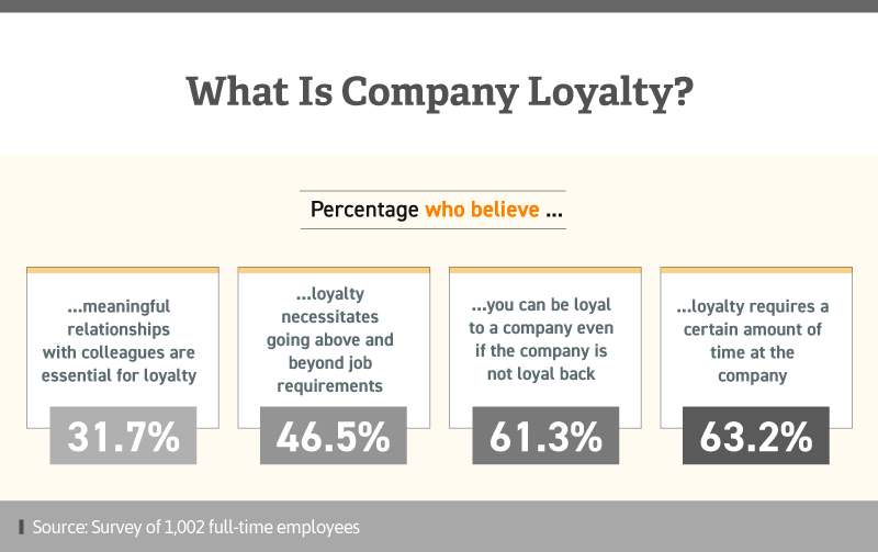 Infographic showing what people think company loyalty means