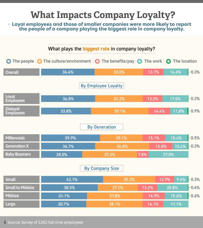 Infographic showing what plays the biggest role in company loyalty