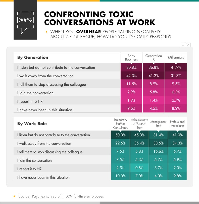 Infographic showing when you overhear people talking negatively about a colleague
