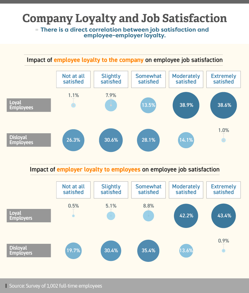 Infographic showing company loyalty and job satisfaction