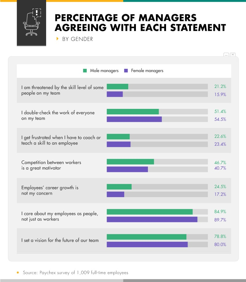 Infographic showing percentage of managers agreeing with each statement