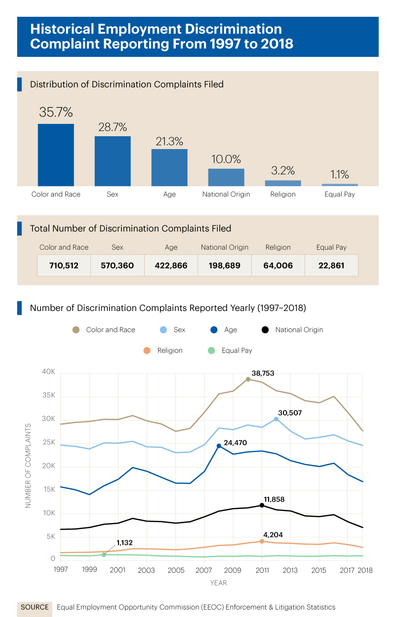 Infographic showing historical employment discrimination complaint reporting from 1997 to 2018