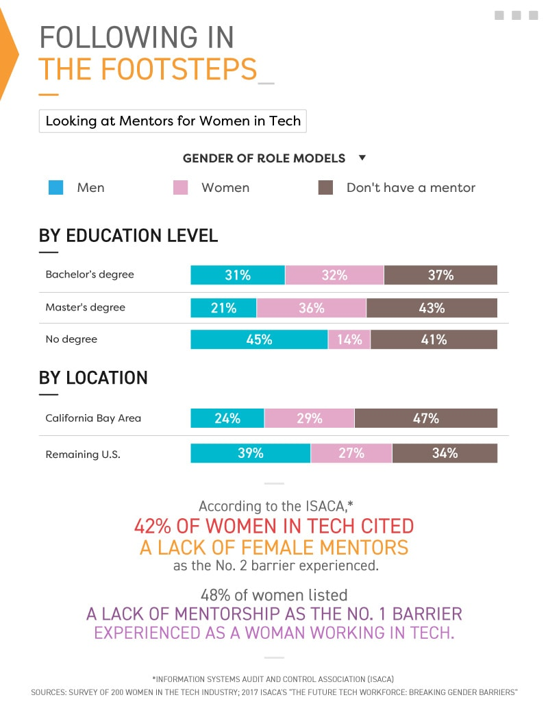 Infographic looking at mentors for women in tech