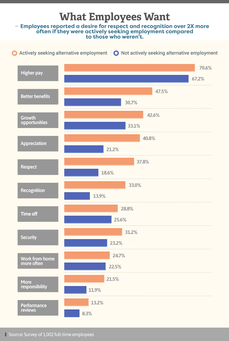 Infographic showing what employees generally want from their employer