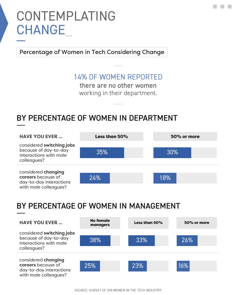 Infographic showing percentage of women in tech considering change