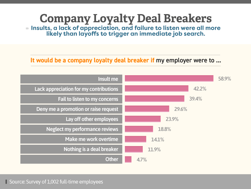 Infographic showing company loyalty deal breakers
