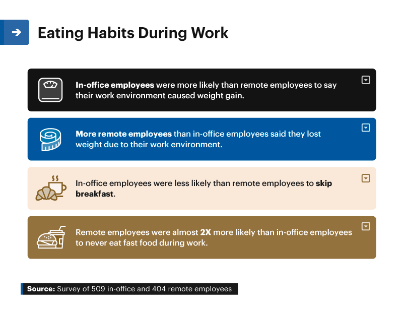 Infographic showing eating habits during work