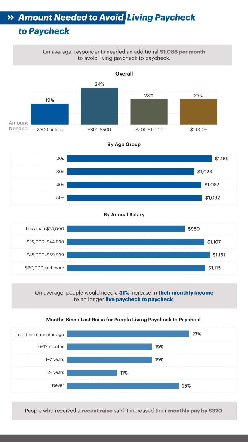 Infographic showing Amount Needed to Avoid Living Paycheck to Paycheck
