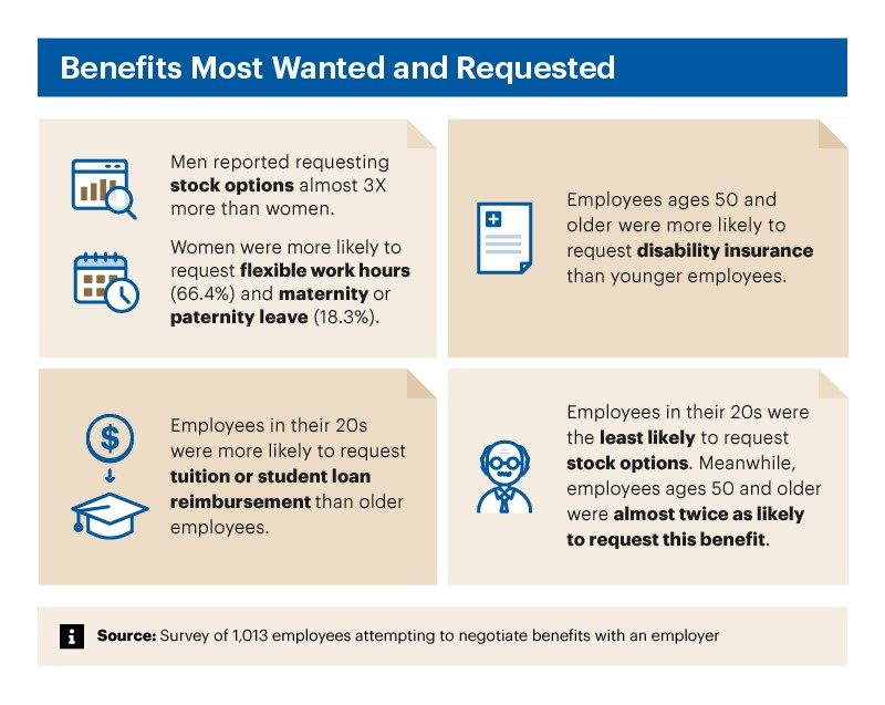 Graphic explaining top benefit requests