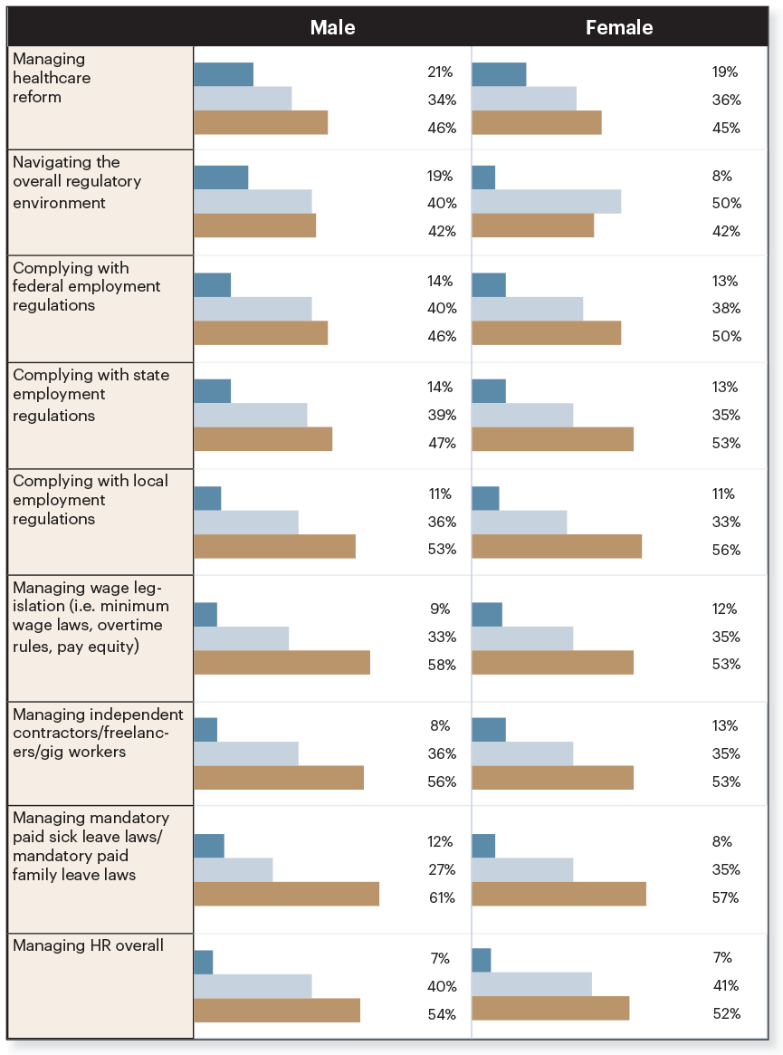 Infographic on owner gender for business sentiment report