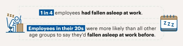 Infographic showing statistics on employee sleep at work