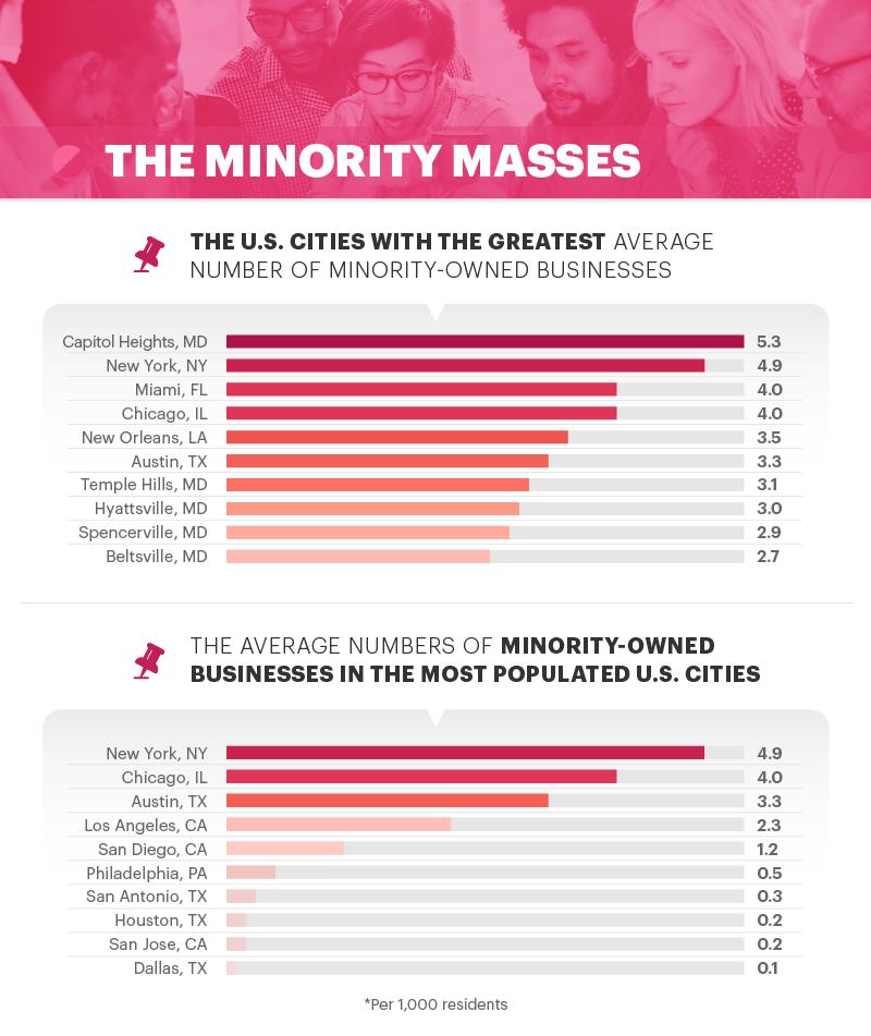 minority masses