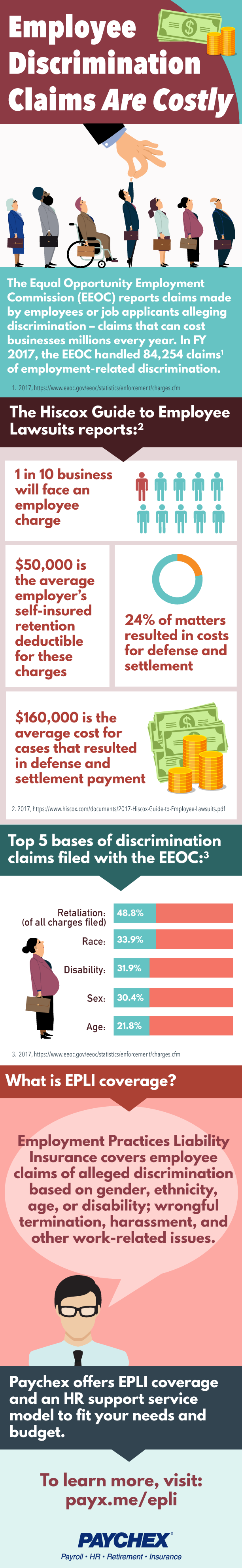Infographic: Employee Discrimination Claims Are Costly