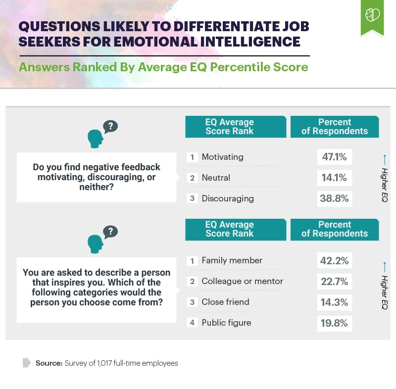 Infographic showing questions likely to differentiate job seekers for emotional intelligence